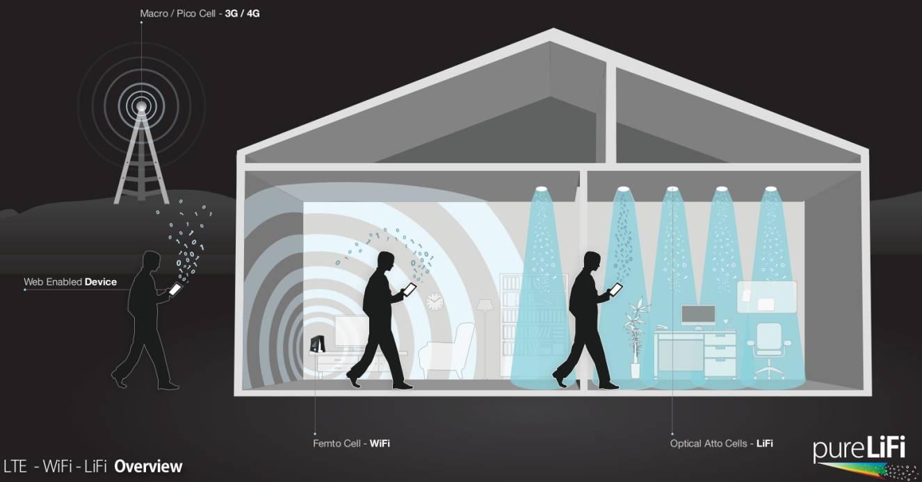LiFI el sustituto de WIFI es más rápido y económico